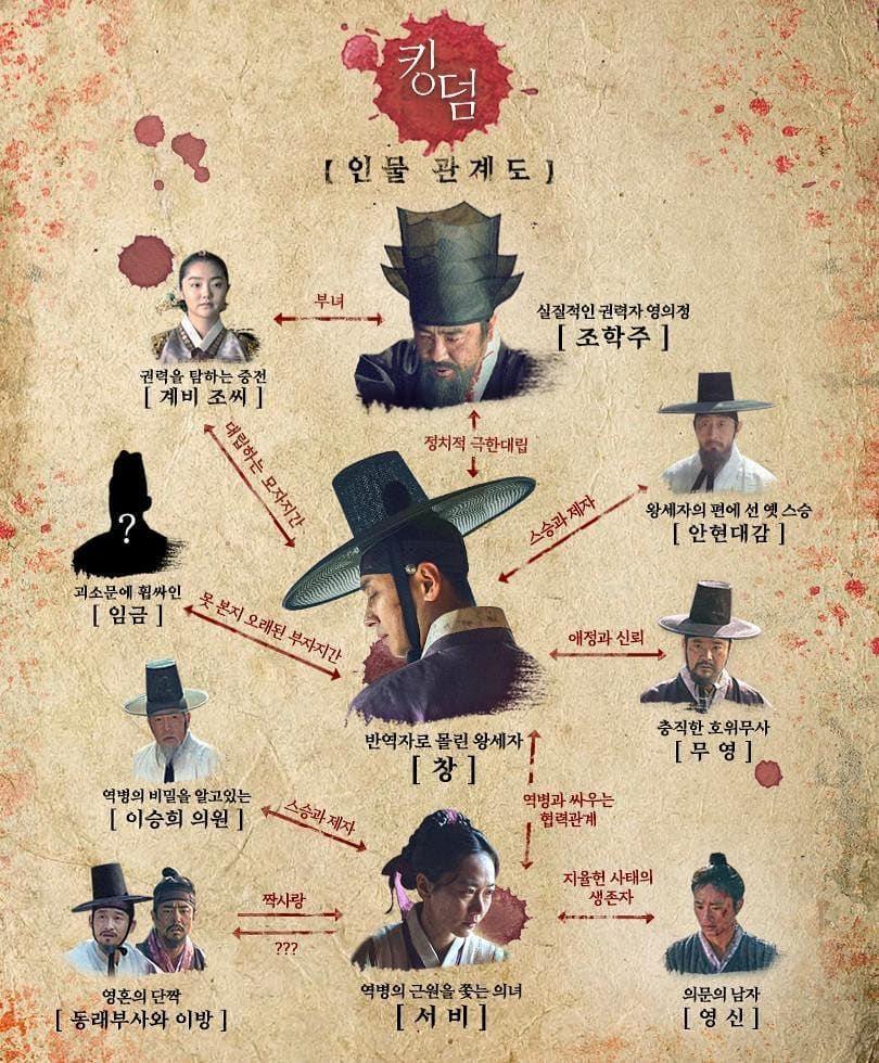 韓国ドラマ・キングダム `人物関係図/人物相関図