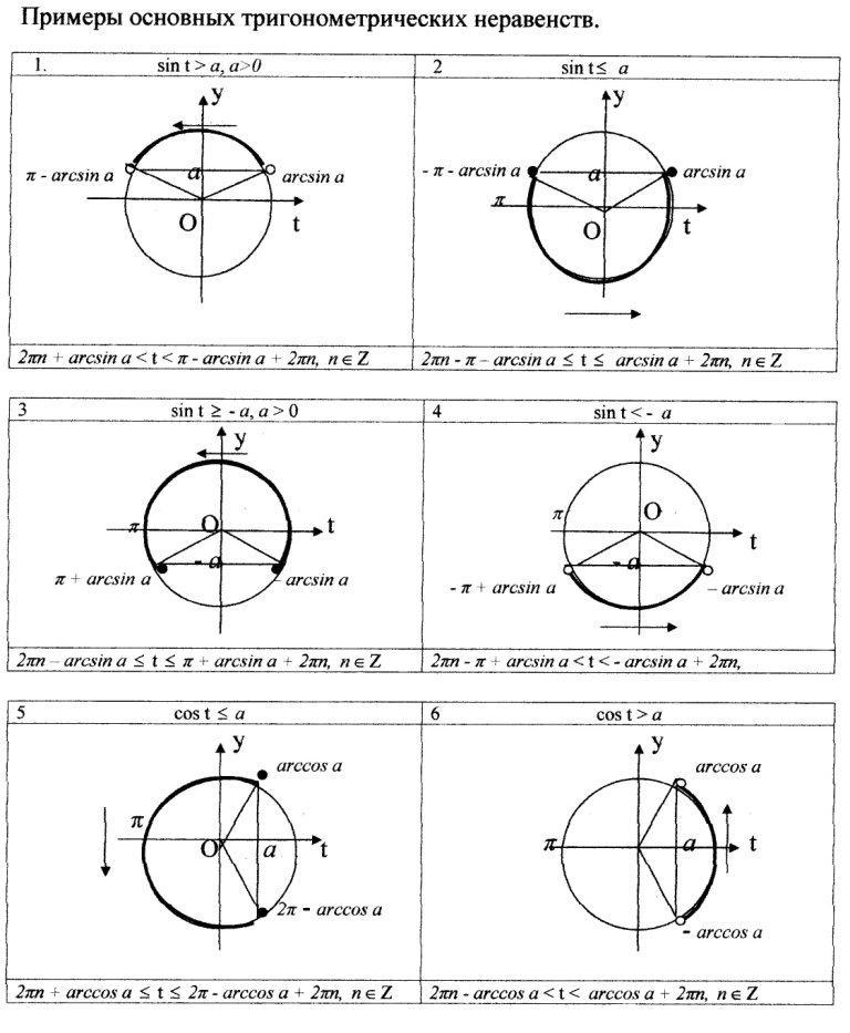 Mga halimbawa ng mga solusyon ng iba't ibang mga trigonometriko inequalities1.