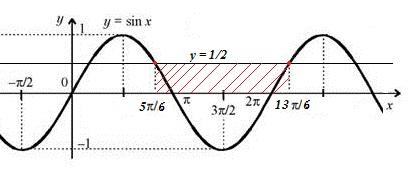 Task 1 trigonometric extinction.