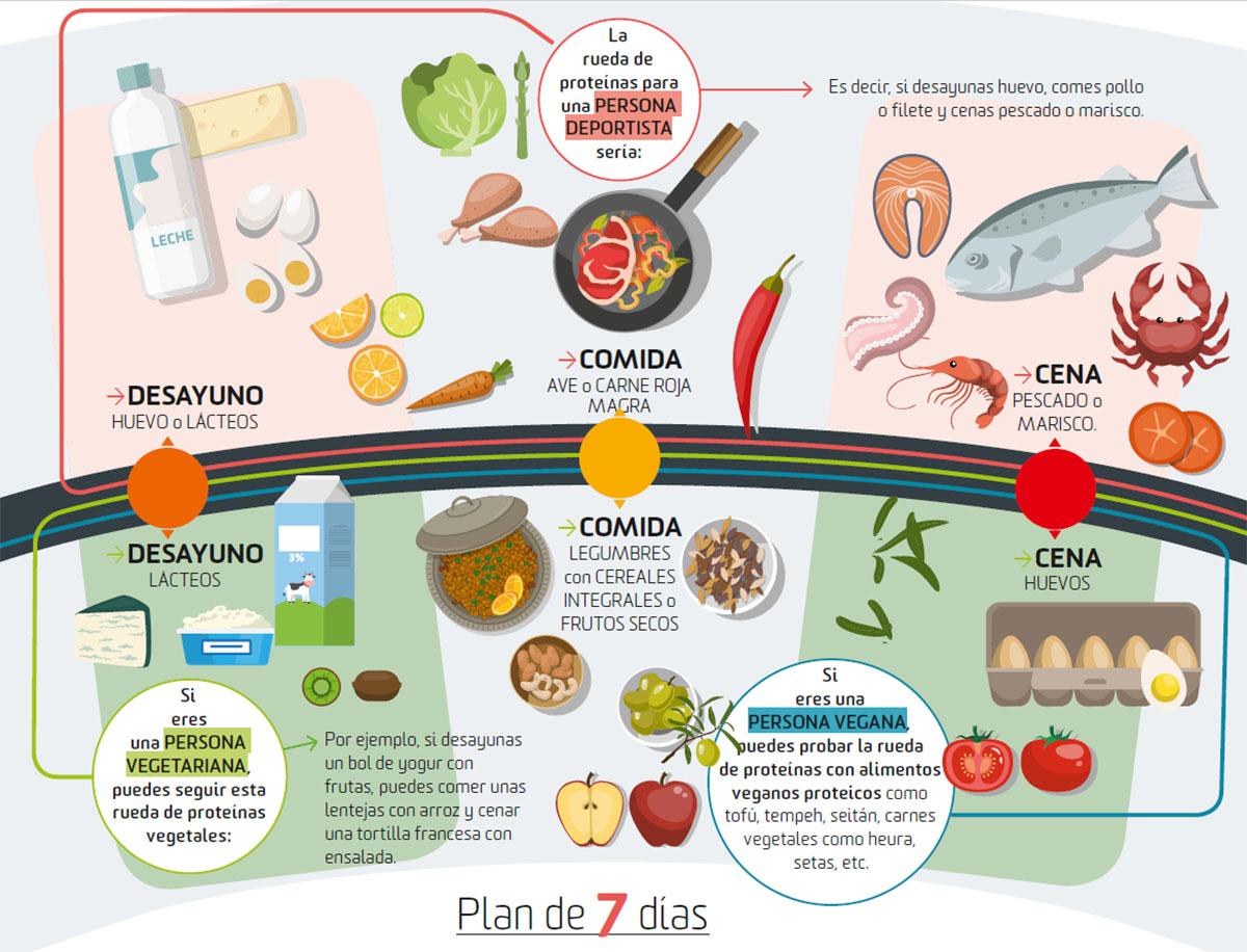 Sentirse espacial en la dieta vegana