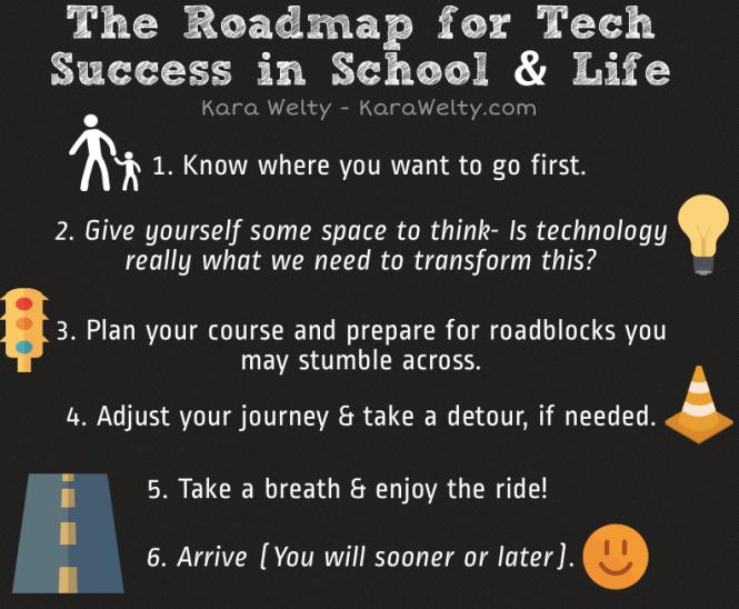 Roadmap for Tech Success