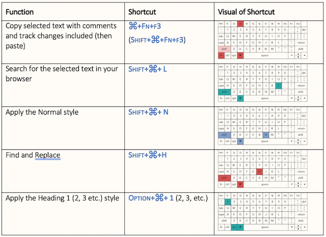 screenshot of a table listing functions in Word (copying selected text with comments and track changes included) then the shortcut (Cmd+Fn+3) and a visual of the keyboard with those 3 keys highlighted.