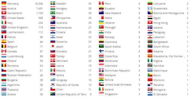 Stats_World_20130708