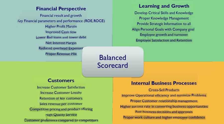 Balance Scorecard Adalah Pengukur Kinerja Perusahaan Paling Tepat