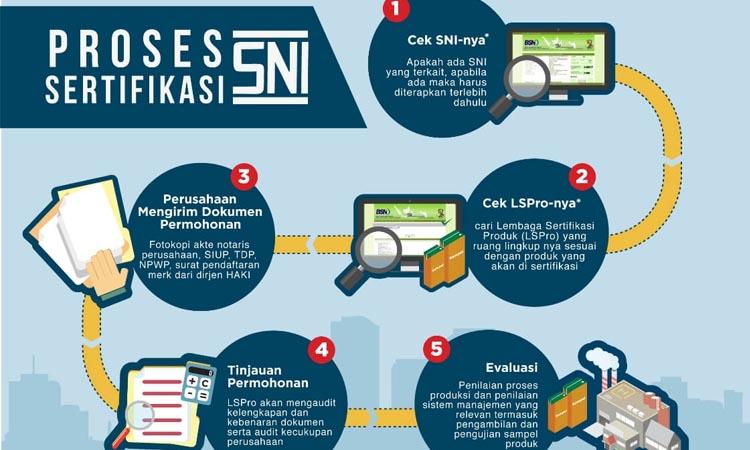 kargoku - UMKM - cara mendapatkan sertifikasi SNI - Persyaratan Sertifikasi SNI - Jenis prodak SNI - Formulir Permohonan SPPT SNI