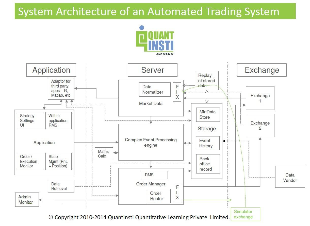 ernie chan machine trading pdf