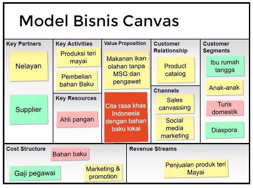 Cara Membuat Bisnis Plan Update Terkini 2018 | Panduan ...