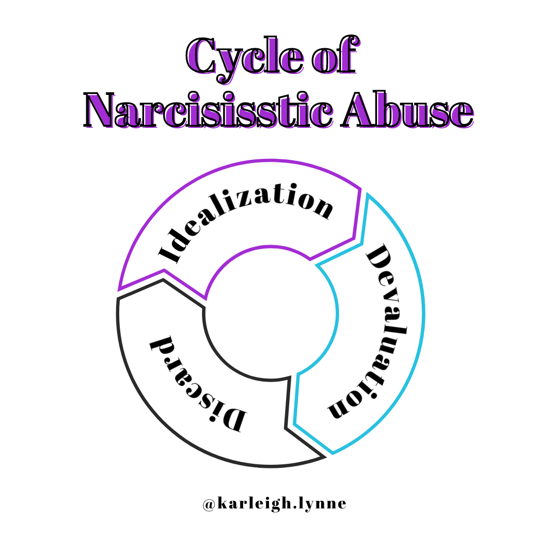 cycle of narcissistic abuse