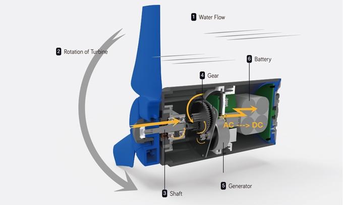 Портативный гидроэлектрогенератор