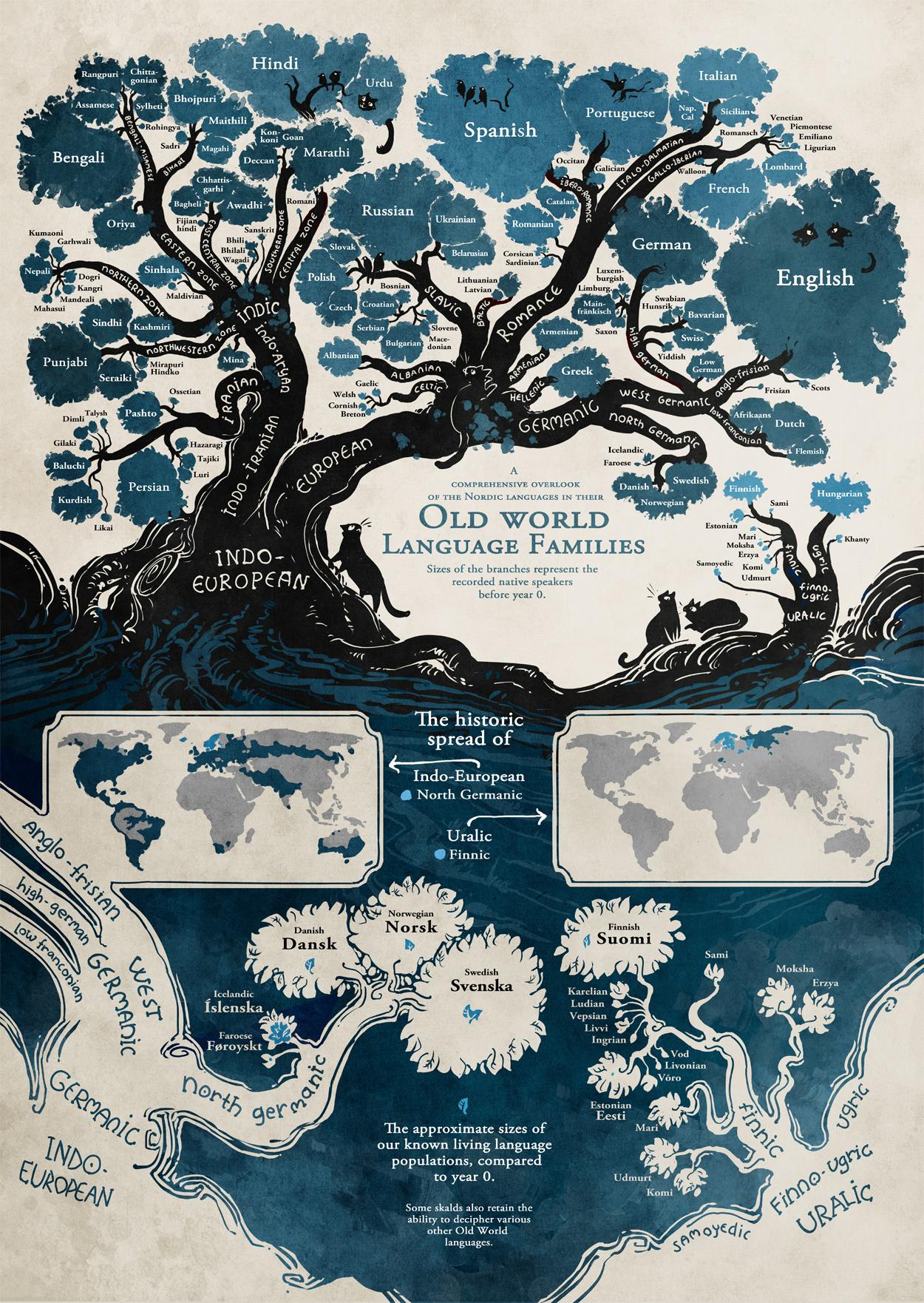 Индоевропейские языки (инфографика)