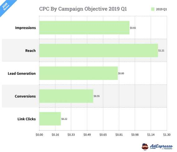 Facebook ads cost in 2019