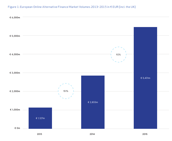 crowdfunding-market-size-altfi