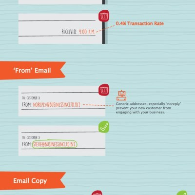 Optimize welcome emails
