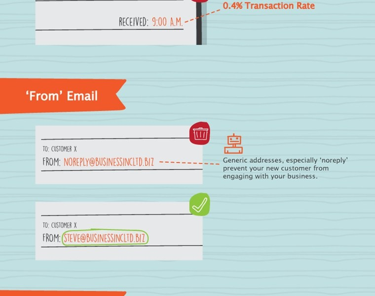 Optimize Welcome Emails – How To [INFOGRAPHIC]