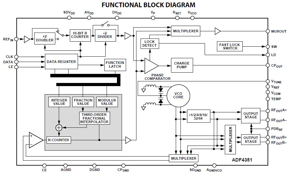 Basic RF Signal Generator