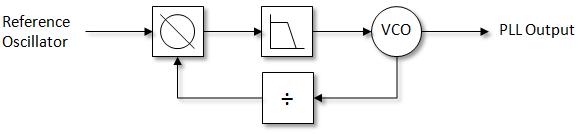 Basic RF Signal Generator – karooza net
