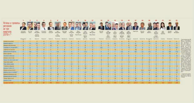 Az ukrán kormányzók rangsorában Bondarenko az utolsó