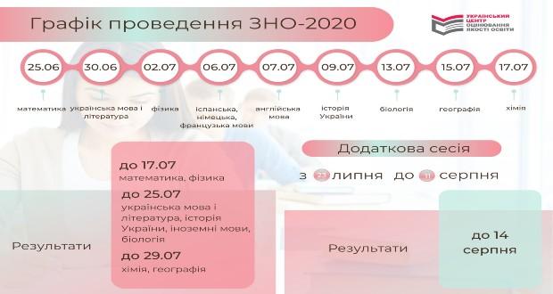 Meghatározták a ZNO új időpontjait