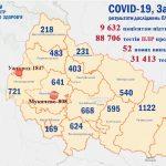 Koronavírus Kárpátalján: 52-vel nőtt a betegek száma