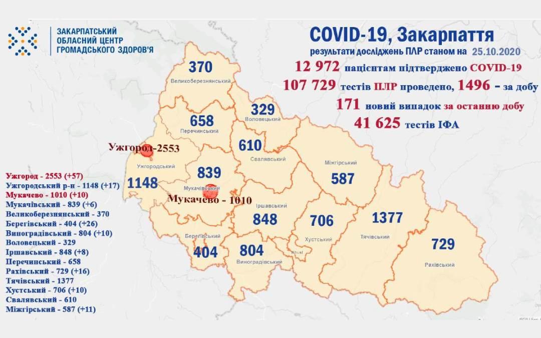 Koronavírus: 171 új eset Kárpátalján