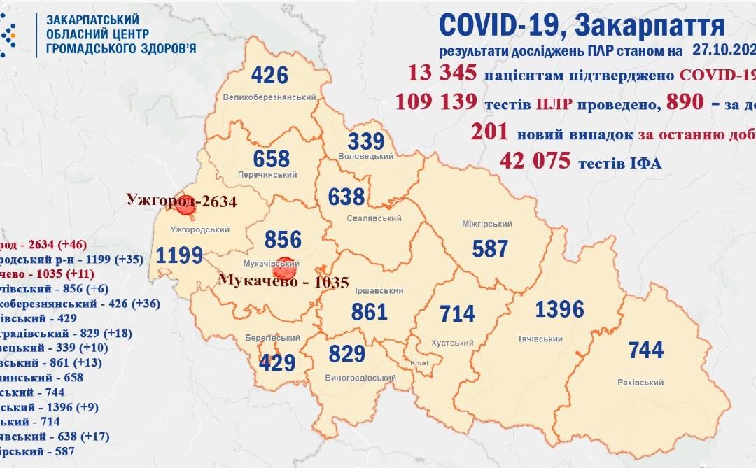 201 új koronavírusos beteget regisztráltak Kárpátalján