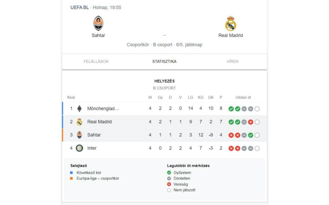 A Sahtar Donyeck a Real Madriddal mérkőzik meg a BL következő fordulójában