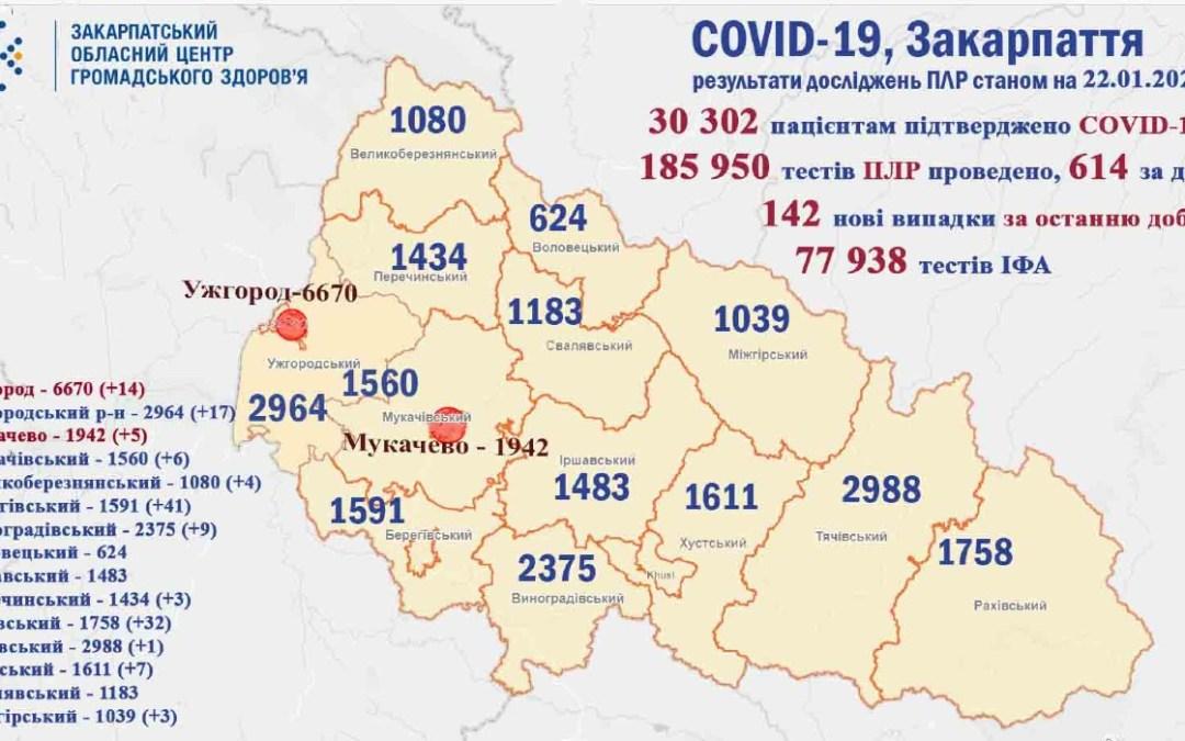 142 új fertőzöttet regisztráltak megyénkben