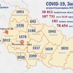 Százhárom koronavírusos beteget regisztráltak megyénkben
