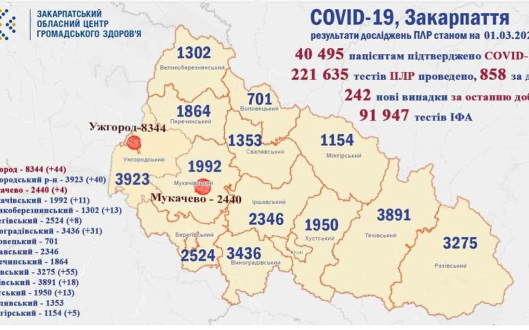 242 új koronavírus fertőzött Kárpátalján