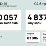 Koronavírus Ukrajnában:  10 057 új beteg, 194 áldozat