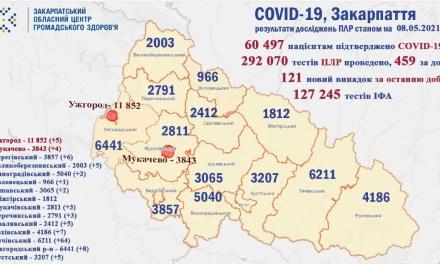 Koronavírus Kárpátalján: egy nap alatt több mint száz fertőzöttet regisztráltak