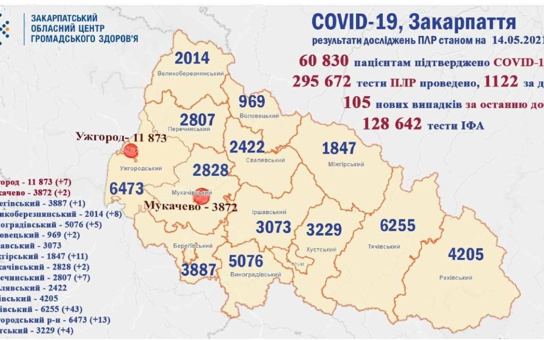 Koronavírus Kárpátalján: 105 új fertőzött, 2 áldozat