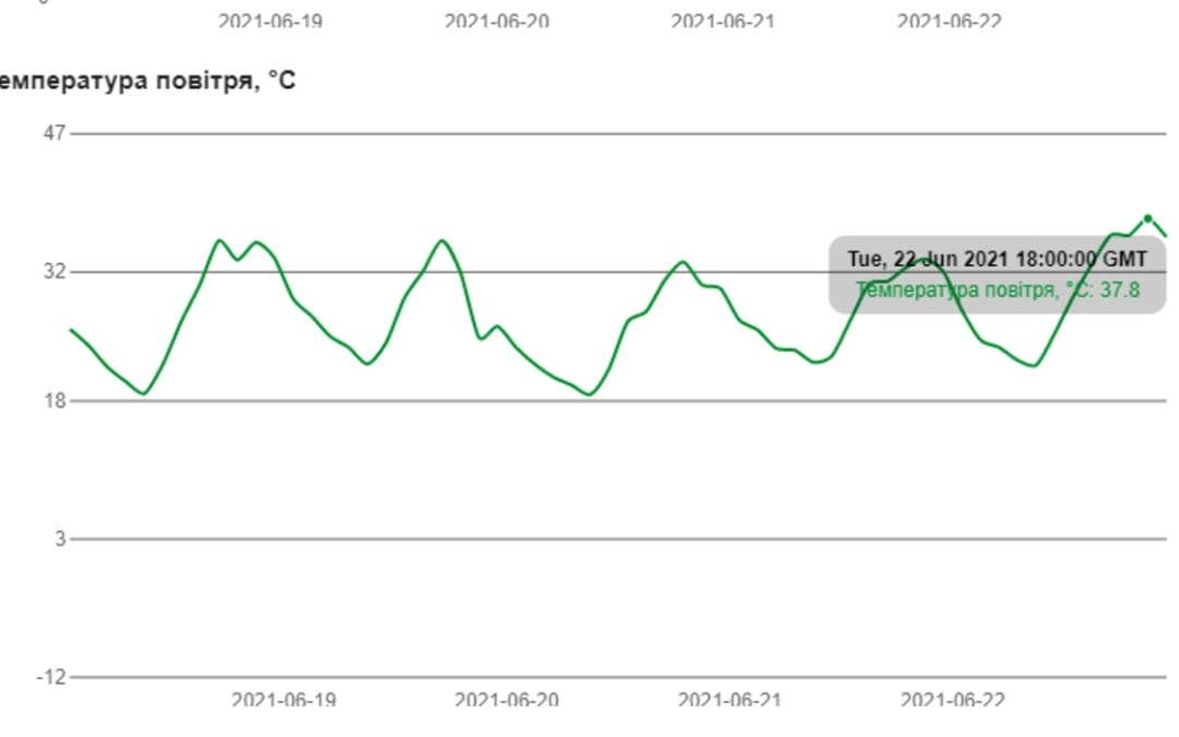 130 éves melegrekord dőlt meg Kárpátalján