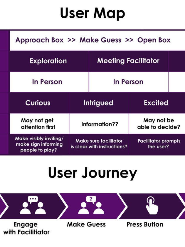 A rough user journey.