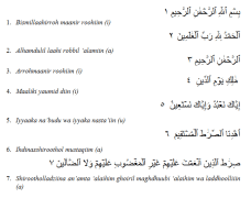 Rahasia Teks Bacaan Surat Al Fatihah dan Artinya