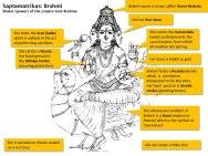 Source http://www.dsource.in/resource/iconography-hinduism/saptamatrikas