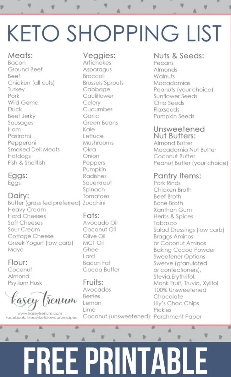 keto diet and shopping menu