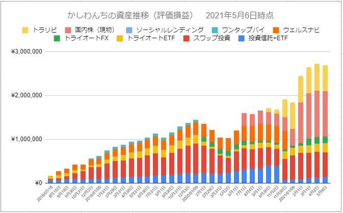 2021年5月6日時点かしわんち評価損益グラフ