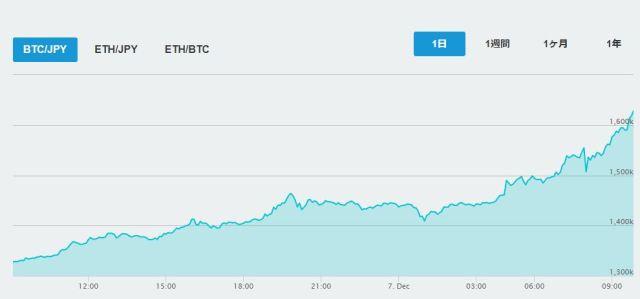 ビットコインが3年ぶりに史上最高値を更新 - ライブドアニュース