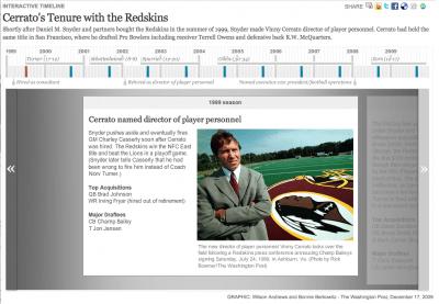Cerrato Timeline (washingtonpost.com)