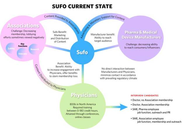 Sufo-Business-Diagram