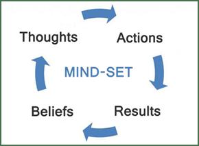 mind-set