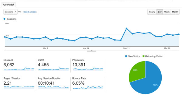 How My Blog Traffic Increased by 245% in a Year