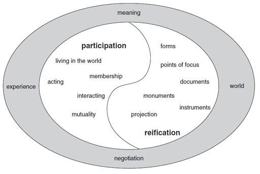 wenger-duality-of-participation-and-reification