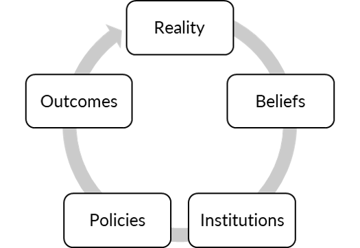 The process of societal change is a cycle from reality, to beliefs, to institutions, to policies, to outcomes, and back to reality