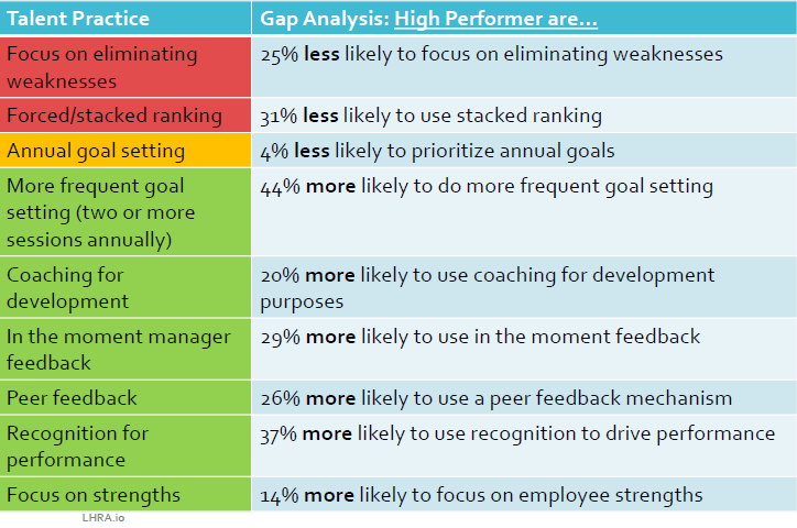 Performance management practices, as discussed below