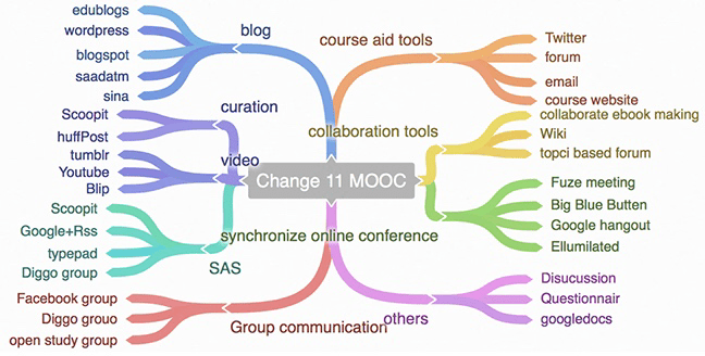 List of specific applications and sites used on the Change 11 MOOC