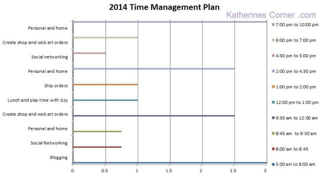 2014 time management katherines corner