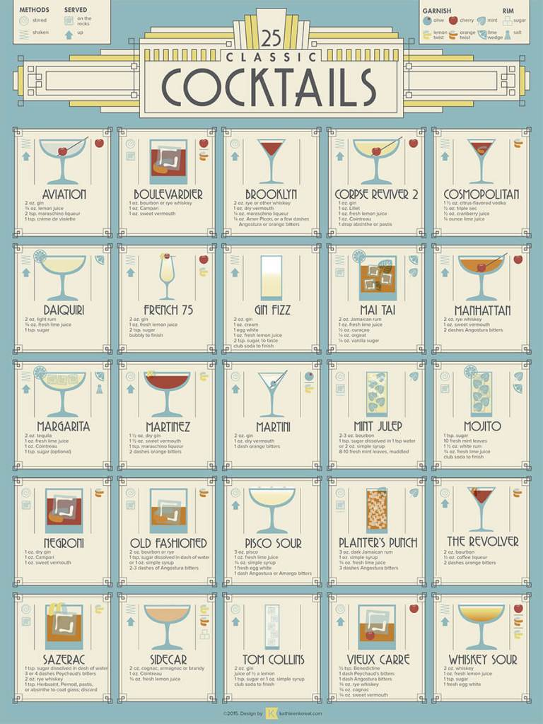25 Classic Cocktails Poster