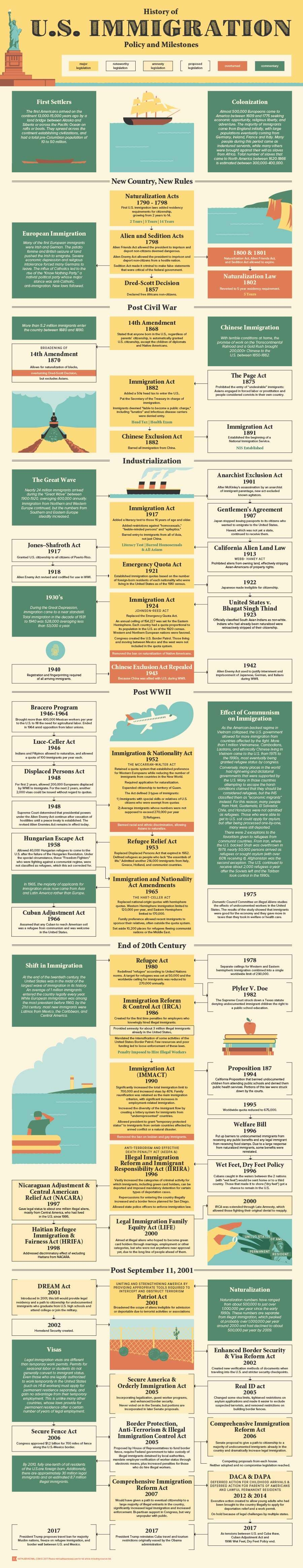 US Immigration Policy History and Timeline Kowal Infographic